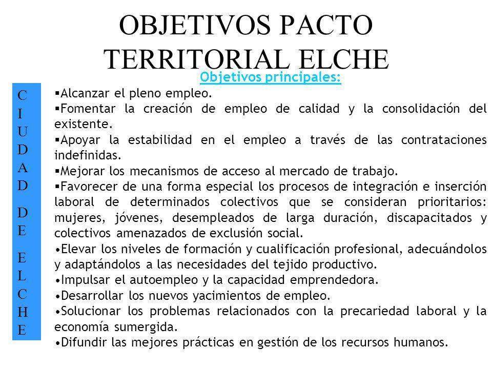 OBJETIVOS PACTO TERRITORIAL ELCHE CIUDADDEELCHECIUDADDEELCHE Objetivos principales: Alcanzar el pleno empleo. Fomentar la creación de empleo de calida