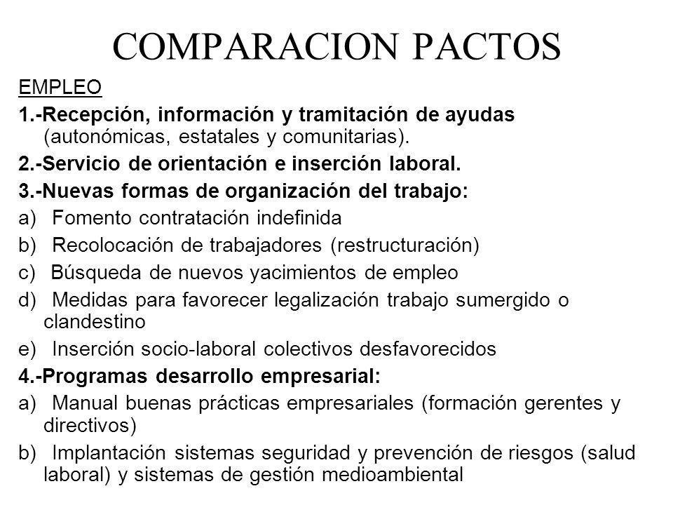COMPARACION PACTOS EMPLEO 1.-Recepción, información y tramitación de ayudas (autonómicas, estatales y comunitarias). 2.-Servicio de orientación e inse
