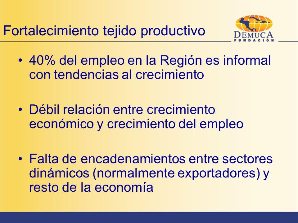 Fortalecimiento tejido productivo 40% del empleo en la Región es informal con tendencias al crecimiento Débil relación entre crecimiento económico y c
