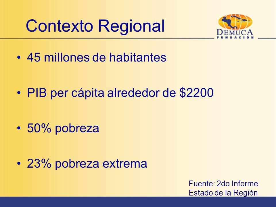 Contexto Regional 45 millones de habitantes PIB per cápita alrededor de $2200 50% pobreza 23% pobreza extrema Fuente: 2do Informe Estado de la Región