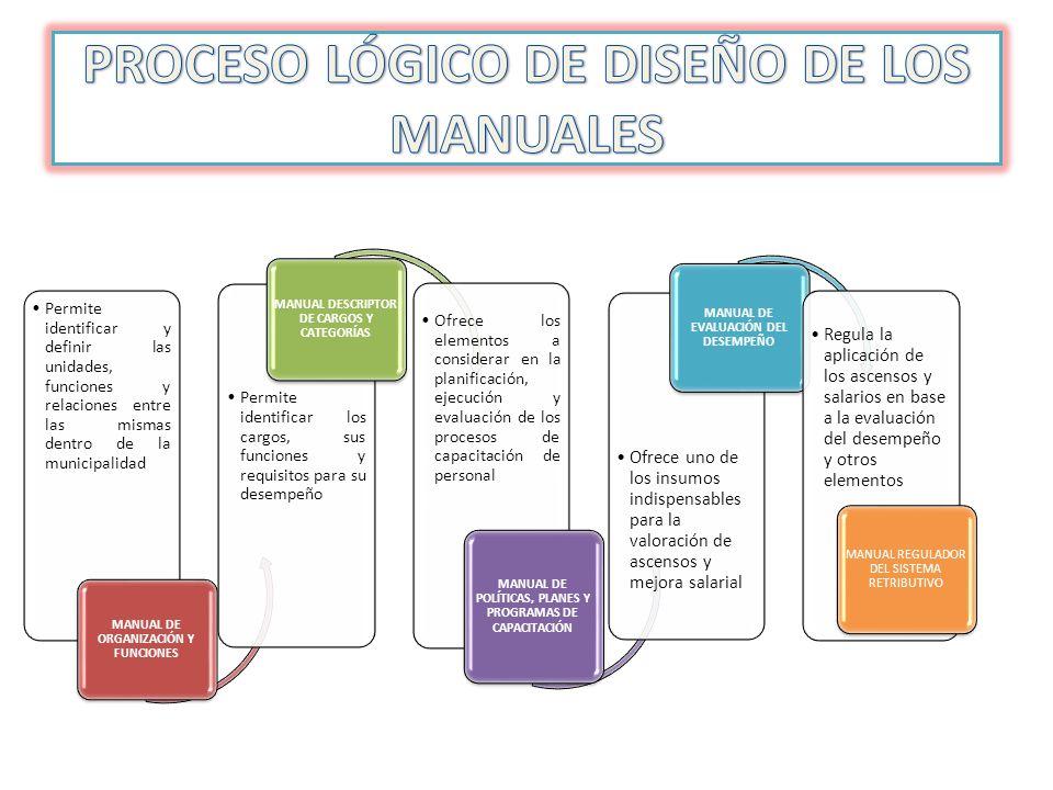 Permite identificar y definir las unidades, funciones y relaciones entre las mismas dentro de la municipalidad MANUAL DE ORGANIZACIÓN Y FUNCIONES Perm