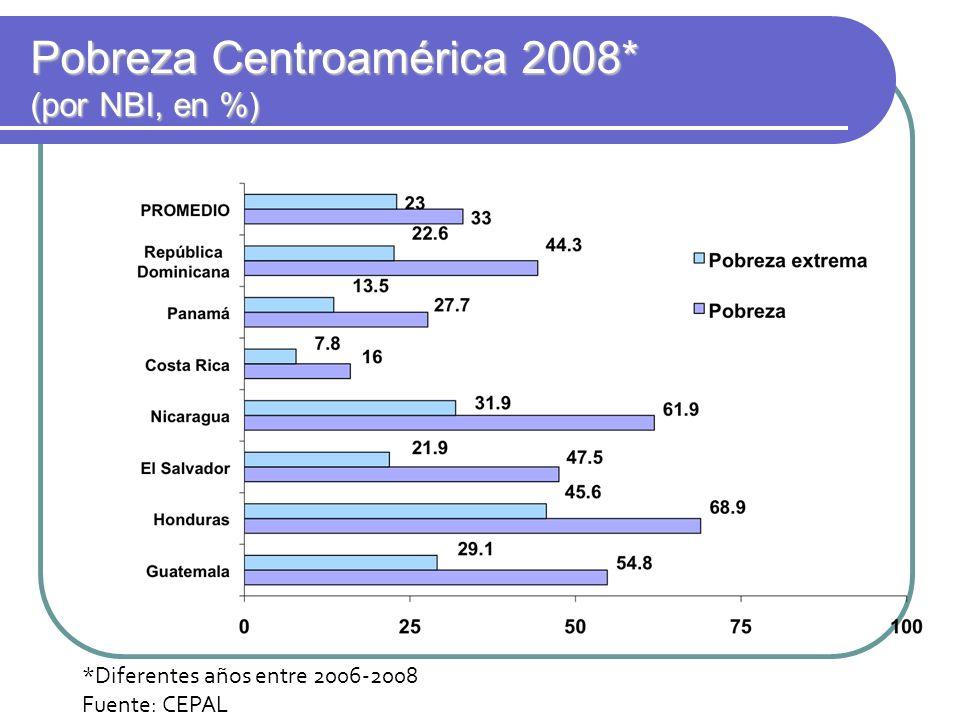 Pobreza Centroamérica 2008* (por NBI, en %) Pobreza Centroamérica 2008* (por NBI, en %) *Diferentes años entre 2006-2008 Fuente: CEPAL