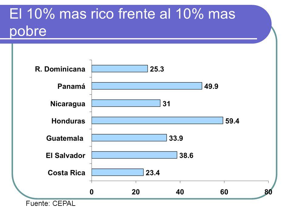 El 10% mas rico frente al 10% mas pobre Fuente: CEPAL