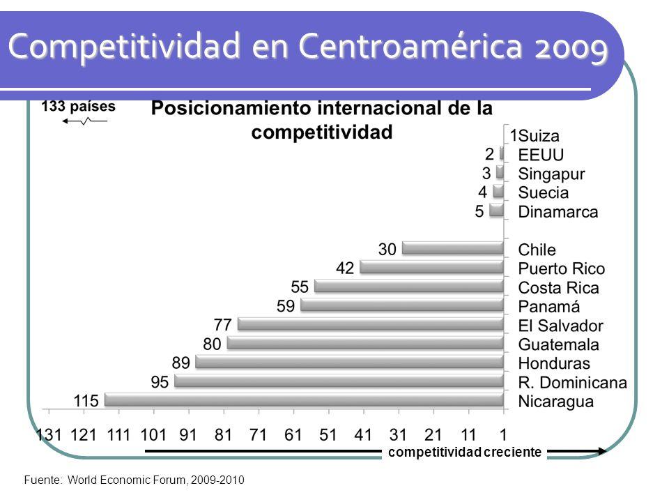 Competitividad en Centroamérica 2009 Fuente: World Economic Forum, 2009-2010 competitividad creciente