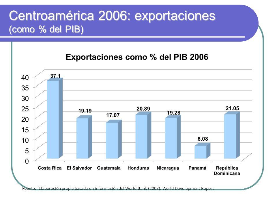 Centroamérica 2006: exportaciones (como % del PIB) Fuente: Elaboración propia basada en información del World Bank (2008). World Development Report