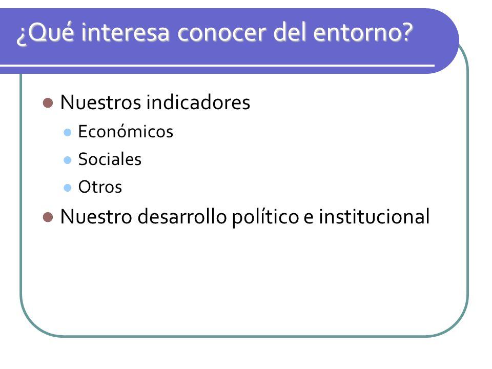 ¿Qué interesa conocer del entorno? Nuestros indicadores Económicos Sociales Otros Nuestro desarrollo político e institucional