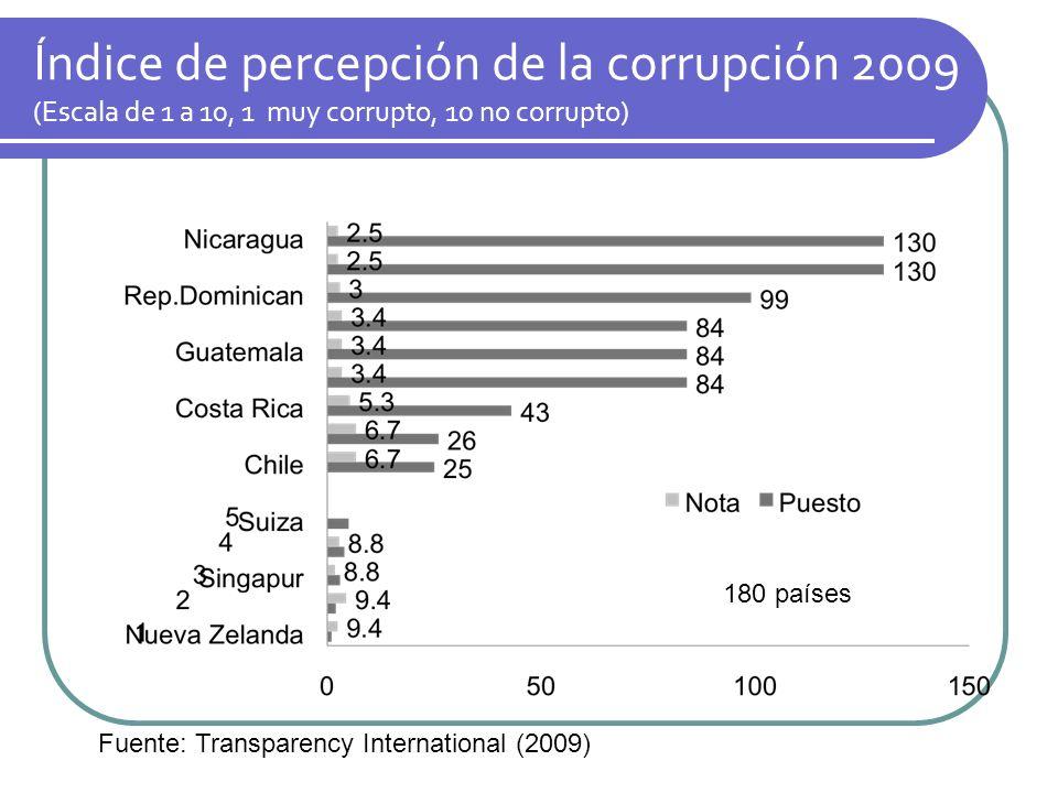 Índice de percepción de la corrupción 2009 (Escala de 1 a 10, 1 muy corrupto, 10 no corrupto) 180 países Fuente: Transparency International (2009)