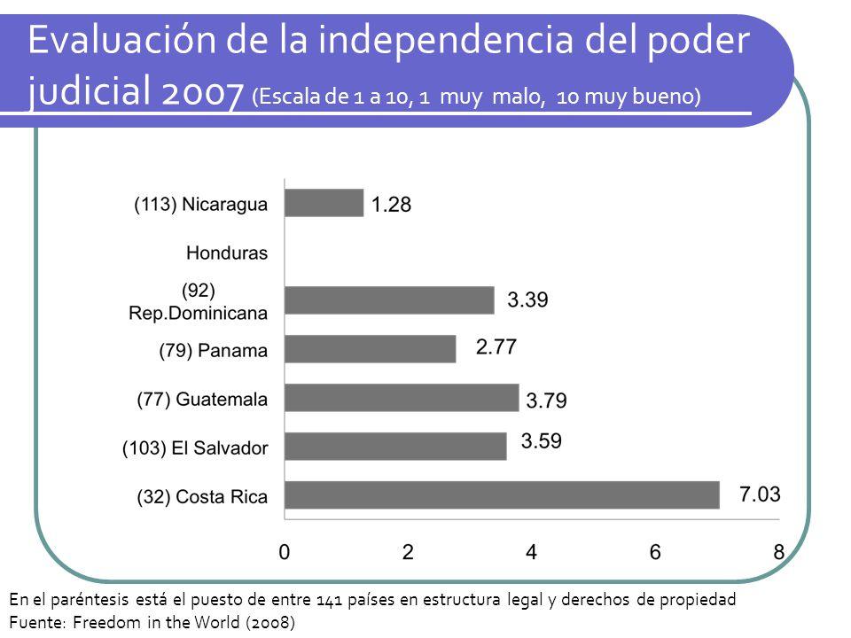 Evaluación de la independencia del poder judicial 2007 (Escala de 1 a 10, 1 muy malo, 10 muy bueno) En el paréntesis está el puesto de entre 141 paíse