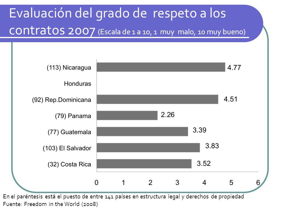 Evaluación del grado de respeto a los contratos 2007 (Escala de 1 a 10, 1 muy malo, 10 muy bueno) En el paréntesis está el puesto de entre 141 países