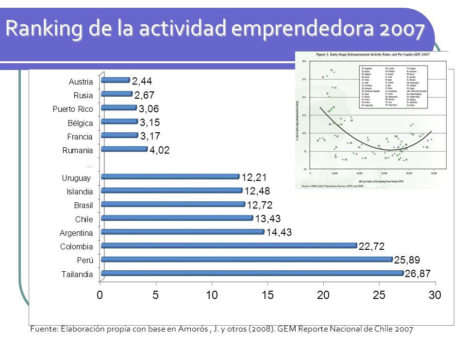 Ranking de la actividad emprendedora 2007 Fuente: Elaboración propia con base en Amorós, J. y otros (2008). GEM Reporte Nacional de Chile 2007