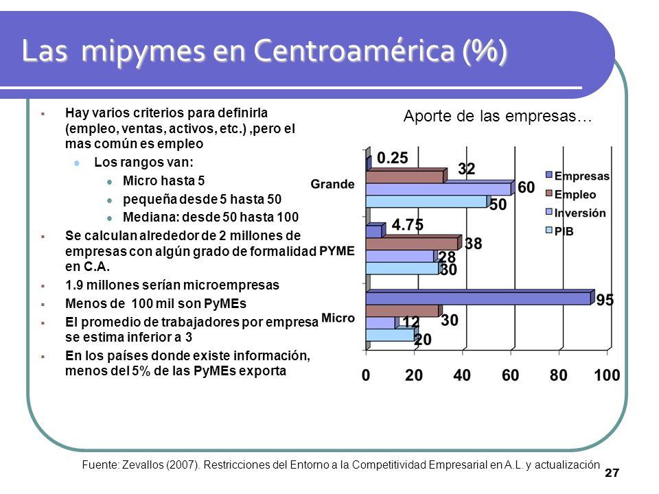 Las mipymes en Centroamérica (%) Hay varios criterios para definirla (empleo, ventas, activos, etc.),pero el mas común es empleo Los rangos van: Micro
