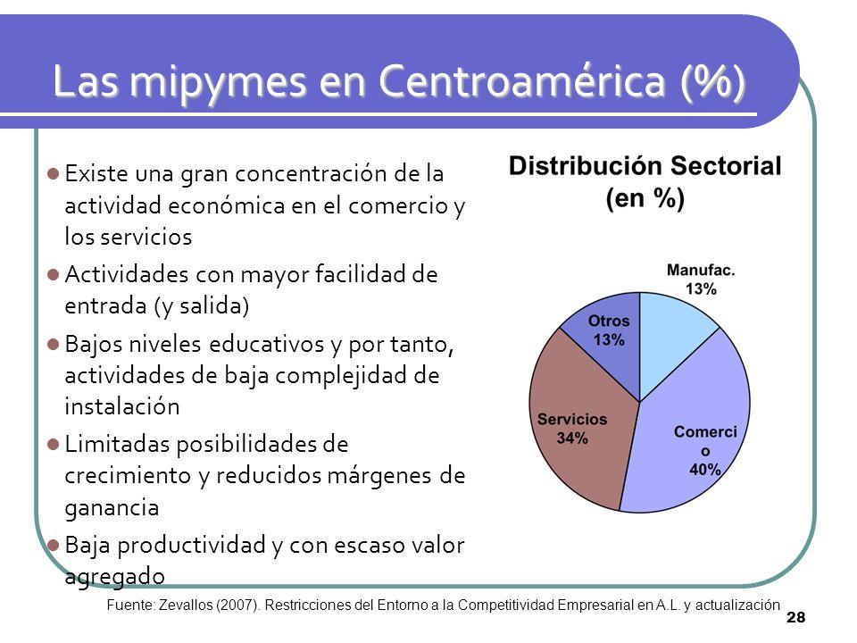 Existe una gran concentración de la actividad económica en el comercio y los servicios Actividades con mayor facilidad de entrada (y salida) Bajos niv