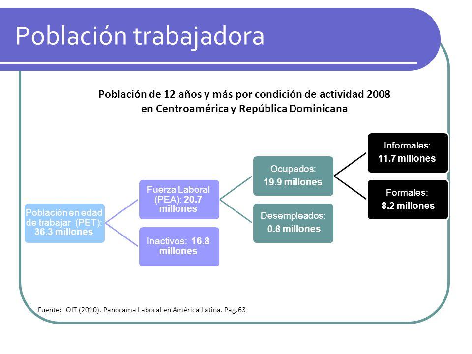 Población trabajadora Población en edad de trabajar (PET): 36.3 millones Fuerza Laboral (PEA): 20.7 millones Ocupados: 19.9 millones Informales: 11.7