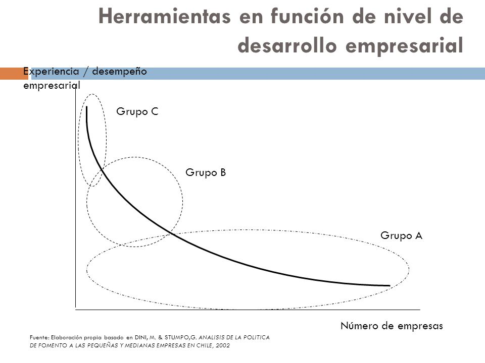 Herramientas en función de nivel de desarrollo empresarial 13 Experiencia / desempeño empresarial Fuente: Elaboración propia basado en DINI, M. & STUM