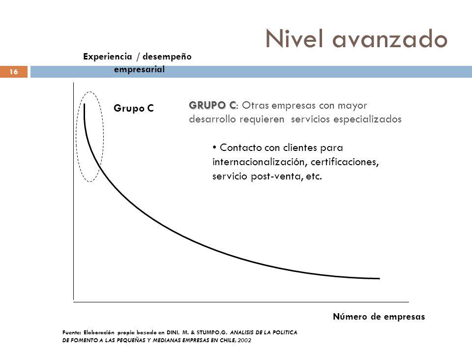 Nivel avanzado 16 Número de empresas Experiencia / desempeño empresarial Grupo C Fuente: Elaboración propia basado en DINI, M. & STUMPO,G. ANALISIS DE