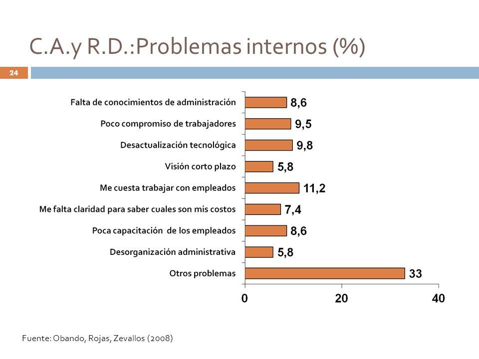C.A.y R.D.:Problemas internos (%) Fuente: Obando, Rojas, Zevallos (2008) 24