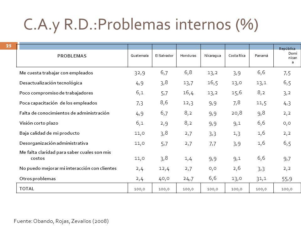 PROBLEMAS GuatemalaEl SalvadorHondurasNicaraguaCosta RicaPanamá República Domi nican a Me cuesta trabajar con empleados 32,96,76,813,23,96,67,5 Desact
