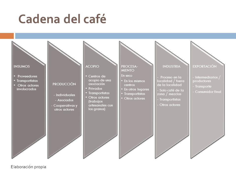 Cadena del café INSUMOS Proveedores Transportistas Otros actores involucrados PRODUCCIÓN - Individuales - Asociados - Cooperativas y otros actores ACO