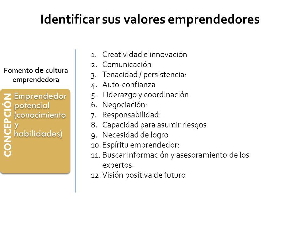 CONCEPCIÓN Emprendedor potencial (conocimiento y habilidades) Fomento de cultura emprendedora Identificar sus valores emprendedores 1.Creatividad e in