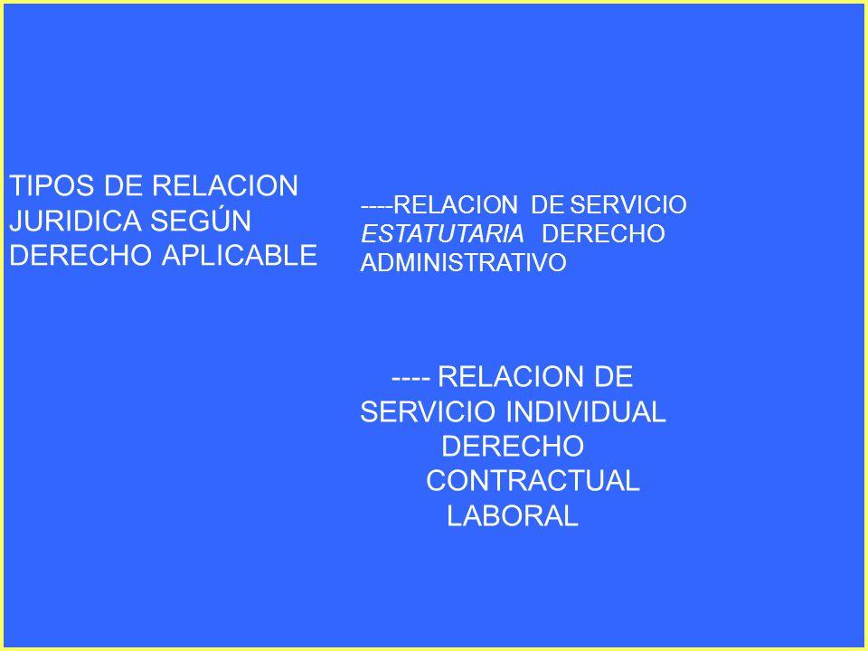 TIPOS DE RELACION JURIDICA SEGÚN DERECHO APLICABLE ----RELACION DE SERVICIO ESTATUTARIA DERECHO ADMINISTRATIVO ---- RELACION DE SERVICIO INDIVIDUAL DE