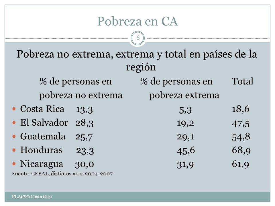 Pobreza en CA Pobreza no extrema, extrema y total en países de la región % de personas en % de personas en Total pobreza no extrema pobreza extrema Costa Rica 13,3 5,318,6 El Salvador 28,319,247,5 Guatemala 25,729,154,8 Honduras 23,345,668,9 Nicaragua 30,031,961,9 Fuente: CEPAL, distintos años 2004-2007 6 FLACSO Costa Rica