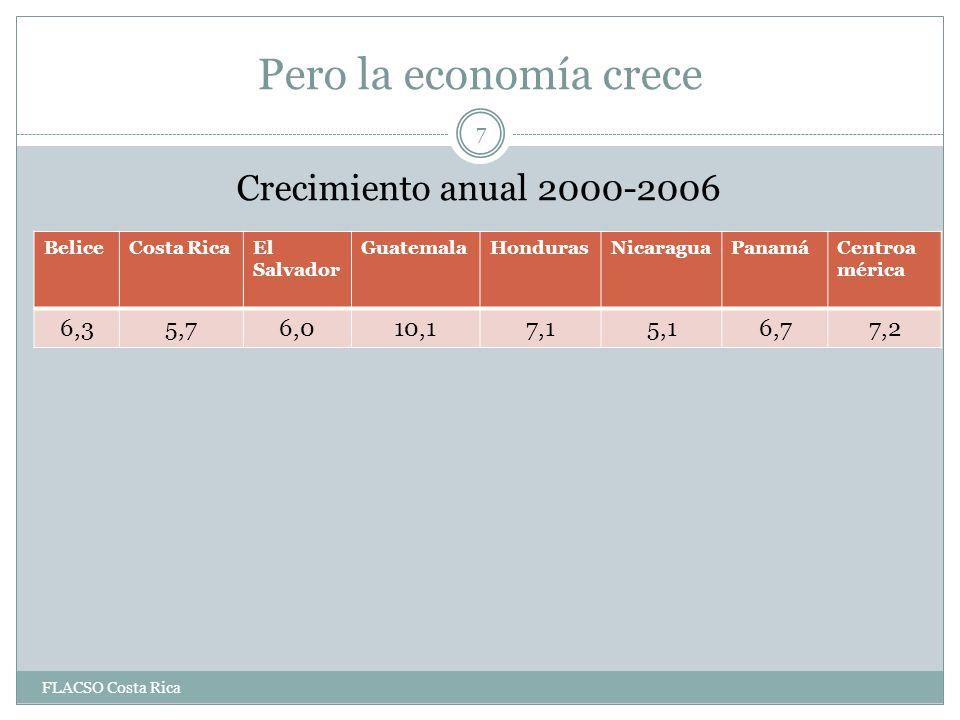 Pero la economía crece Crecimiento anual 2000-2006 BeliceCosta RicaEl Salvador GuatemalaHondurasNicaraguaPanamáCentroa mérica 6,35,76,010,17,15,16,77,2 7 FLACSO Costa Rica