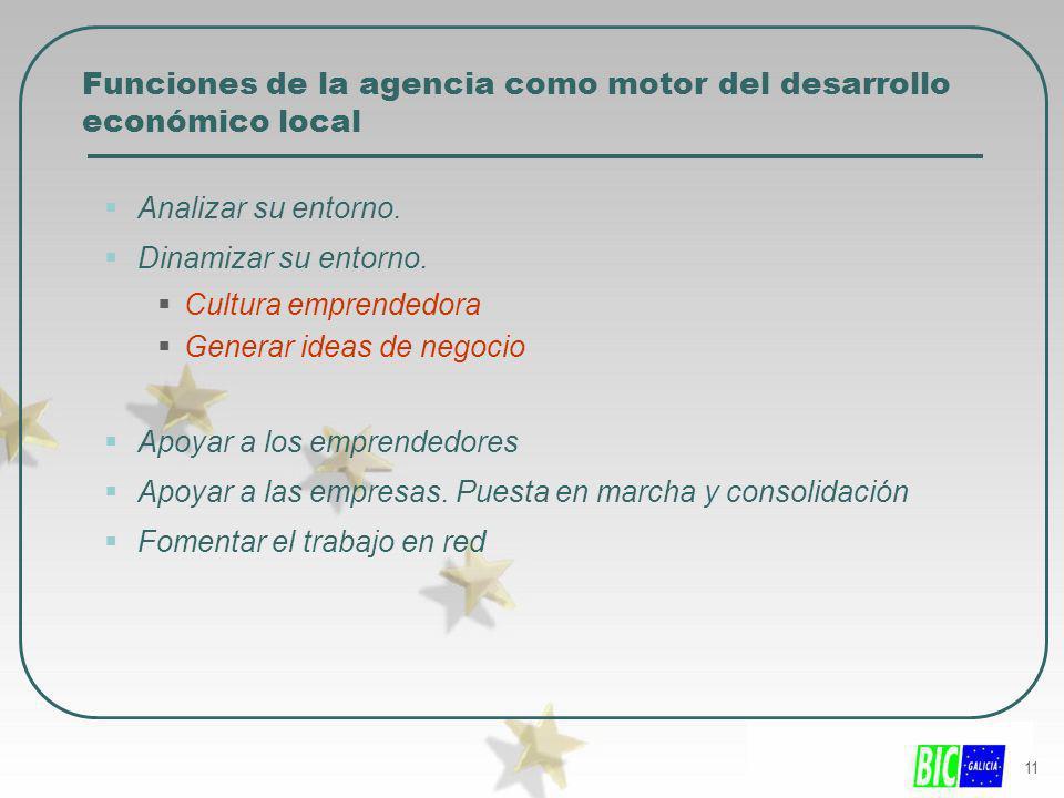 11 Funciones de la agencia como motor del desarrollo económico local Analizar su entorno. Dinamizar su entorno. Cultura emprendedora Generar ideas de