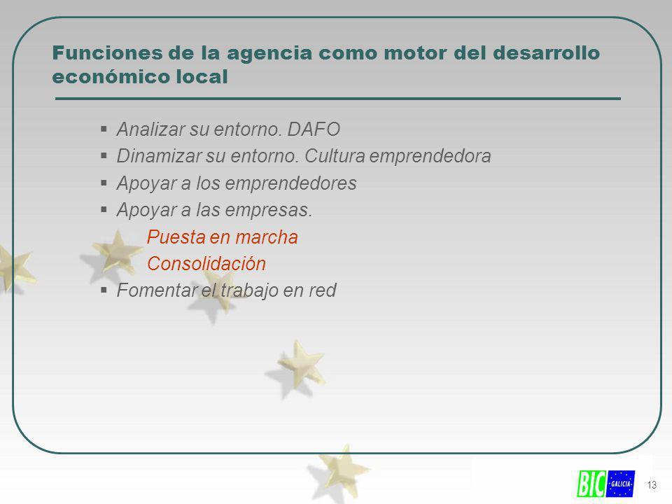 13 Funciones de la agencia como motor del desarrollo económico local Analizar su entorno. DAFO Dinamizar su entorno. Cultura emprendedora Apoyar a los