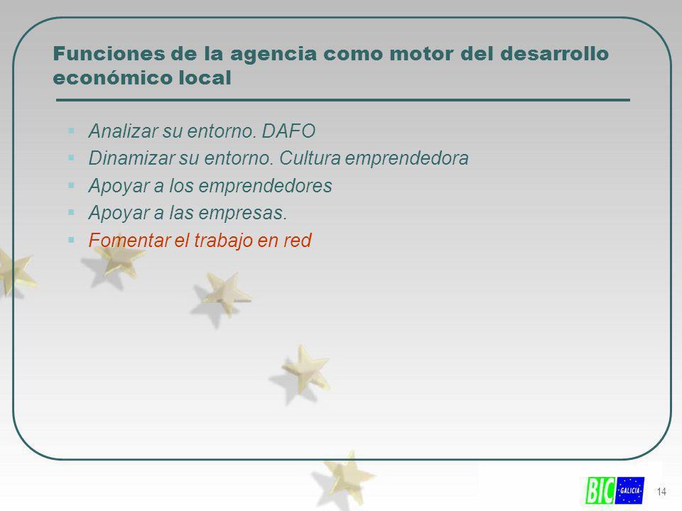 14 Funciones de la agencia como motor del desarrollo económico local Analizar su entorno. DAFO Dinamizar su entorno. Cultura emprendedora Apoyar a los