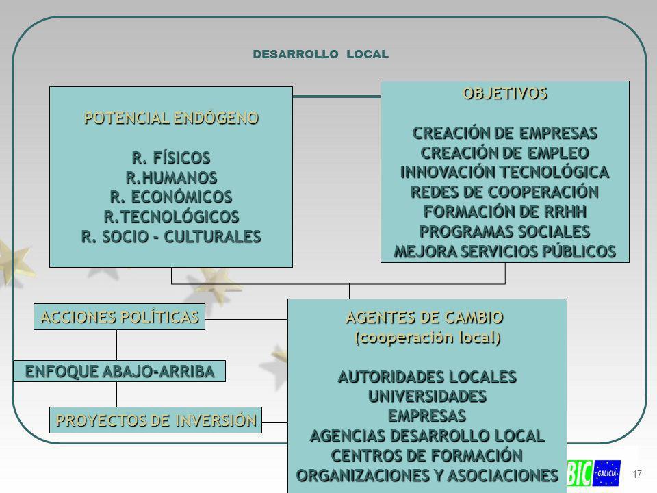 17 DESARROLLO LOCAL POTENCIAL ENDÓGENO R. FÍSICOS R.HUMANOS R. ECONÓMICOS R.TECNOLÓGICOS R. SOCIO - CULTURALES OBJETIVOS CREACIÓN DE EMPRESAS CREACIÓN