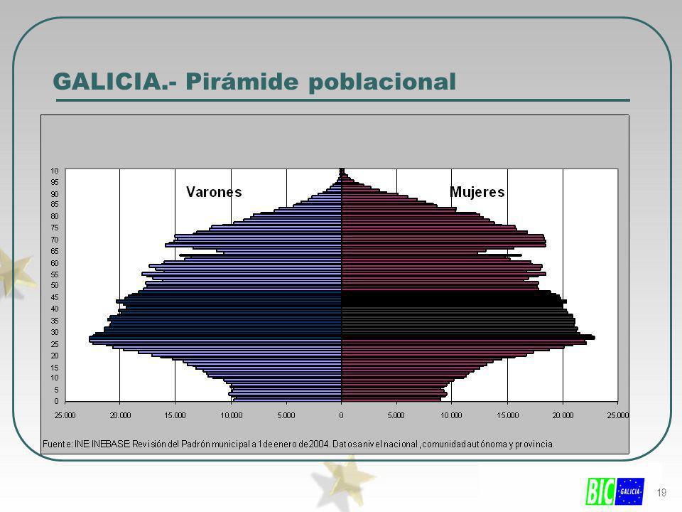 19 GALICIA.- Pirámide poblacional