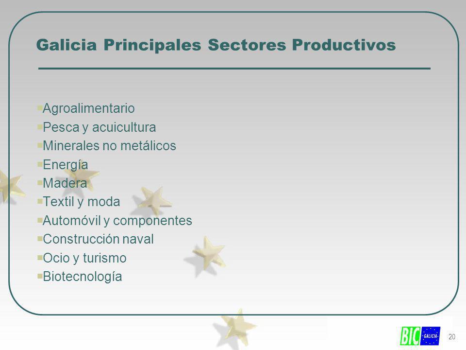 20 Galicia Principales Sectores Productivos Agroalimentario Pesca y acuicultura Minerales no metálicos Energía Madera Textil y moda Automóvil y compon
