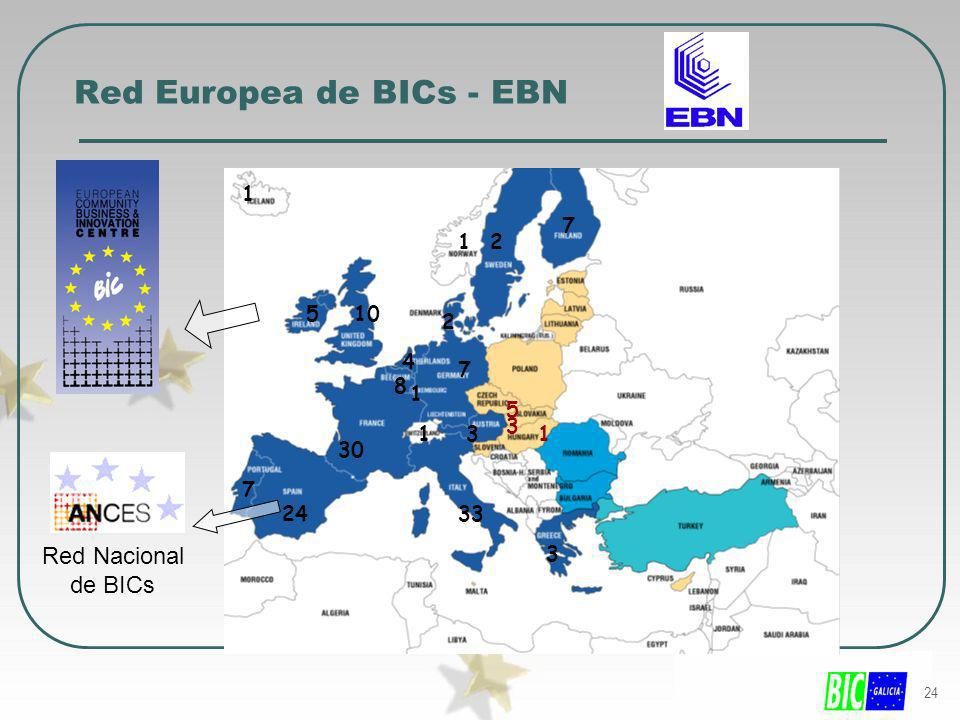 24 33 30 24 10 8 7 7 7 5 5 4 3 3 2 2 3 1 1 1 11 Red Europea de BICs - EBN Red Nacional de BICs