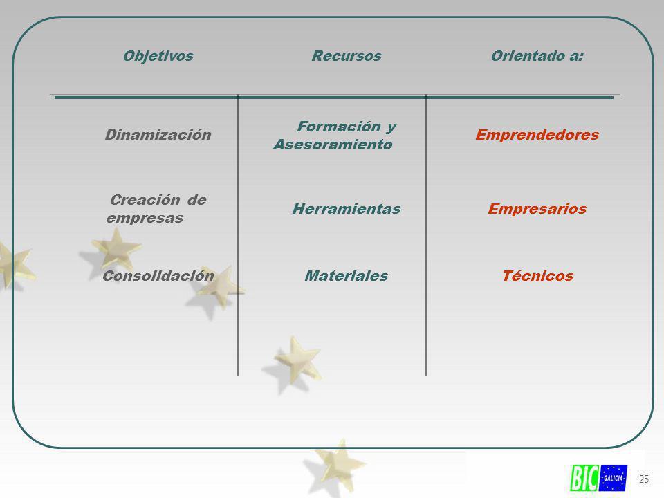 25 ObjetivosRecursosOrientado a: Dinamización Formación y Asesoramiento Emprendedores Creación de empresas HerramientasEmpresarios ConsolidaciónMateri