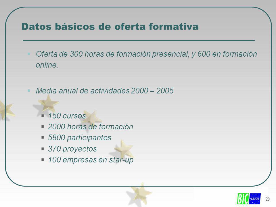 28 Datos básicos de oferta formativa Oferta de 300 horas de formación presencial, y 600 en formación online. Media anual de actividades 2000 – 2005 15