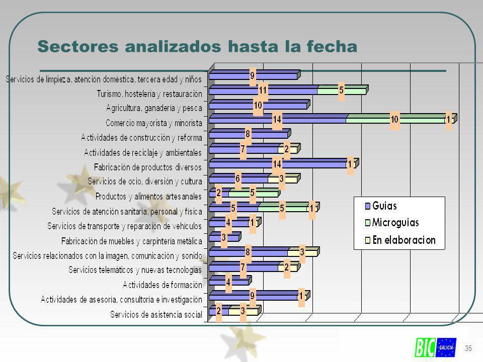 35 Sectores analizados hasta la fecha