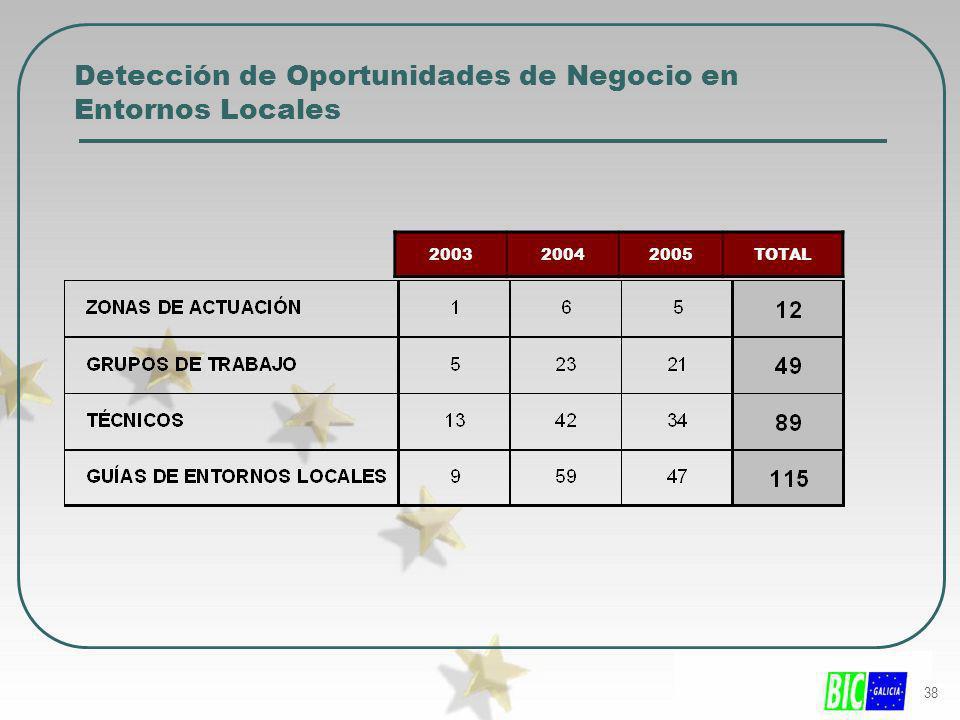 38 200320042005TOTAL Detección de Oportunidades de Negocio en Entornos Locales