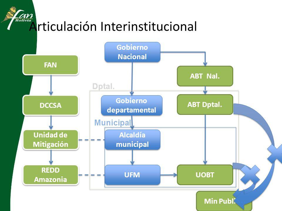 Articulación Interinstitucional Gobierno Nacional FAN Alcaldía municipal Unidad de Mitigación UFM ABT Nal.