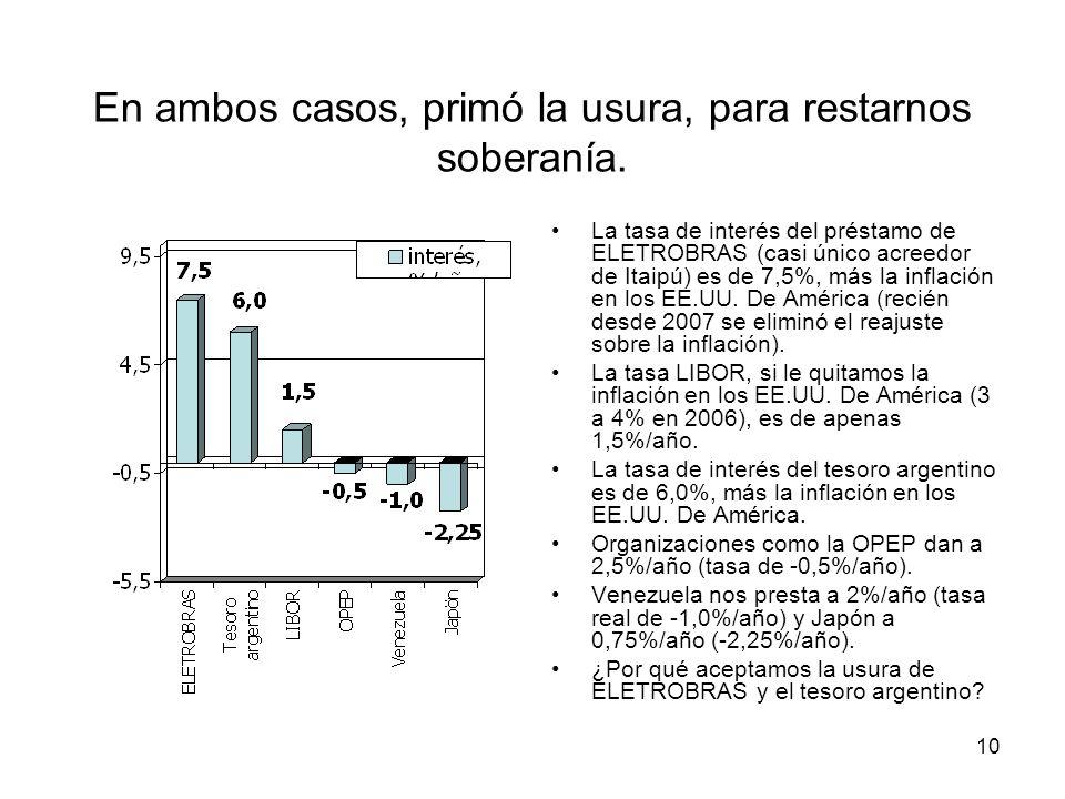 10 En ambos casos, primó la usura, para restarnos soberanía. La tasa de interés del préstamo de ELETROBRAS (casi único acreedor de Itaipú) es de 7,5%,