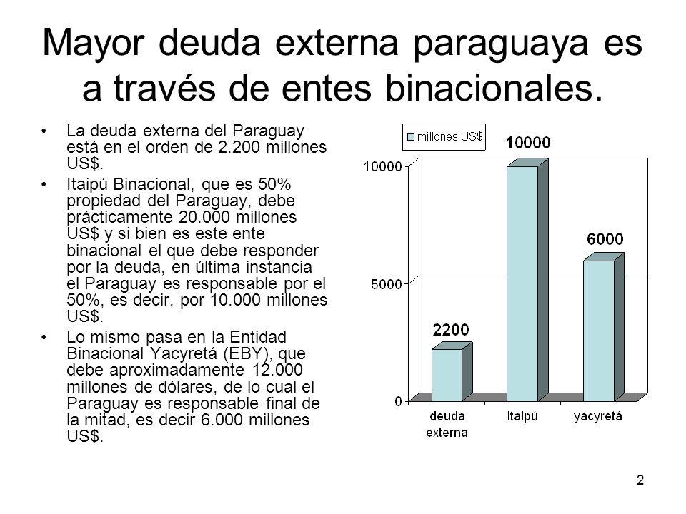 2 Mayor deuda externa paraguaya es a través de entes binacionales. La deuda externa del Paraguay está en el orden de 2.200 millones US$. Itaipú Binaci