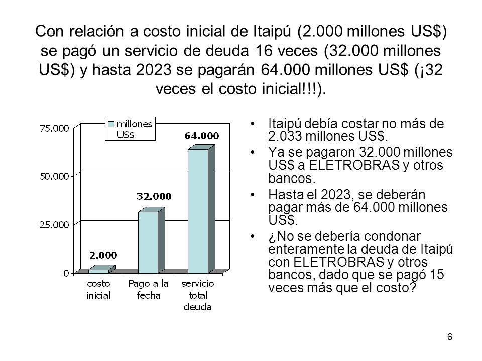 6 Con relación a costo inicial de Itaipú (2.000 millones US$) se pagó un servicio de deuda 16 veces (32.000 millones US$) y hasta 2023 se pagarán 64.0