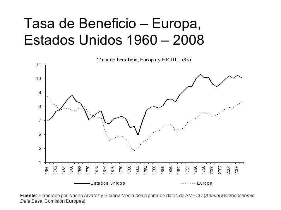 Tasa de Beneficio – Europa, Estados Unidos 1960 – 2008 Fuente: Elaborado por Nacho Álvarez y Bibiana Medialdea a partir de datos de AMECO (Annual Macr