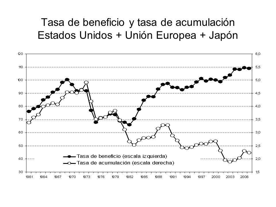 Tasa de beneficio y tasa de acumulación Estados Unidos + Unión Europea + Japón