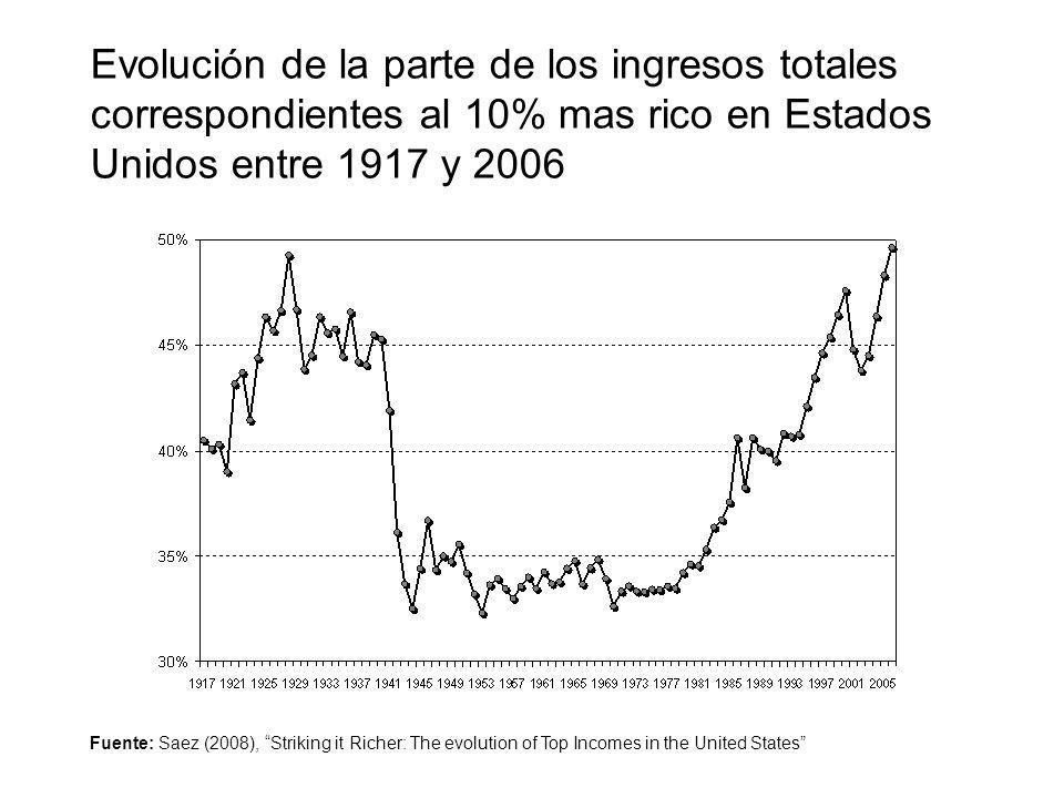 Evolución de la parte de los ingresos totales correspondientes al 10% mas rico en Estados Unidos entre 1917 y 2006 Fuente: Saez (2008), Striking it Ri