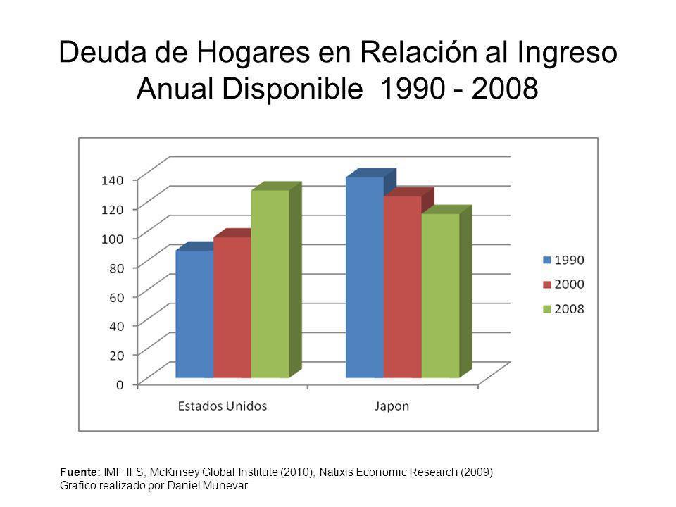 Deuda de Hogares en Relación al Ingreso Anual Disponible 1990 - 2008 Fuente: IMF IFS; McKinsey Global Institute (2010); Natixis Economic Research (200