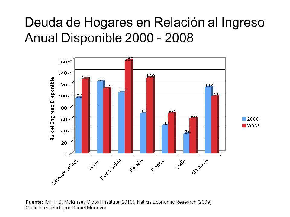 Deuda de Hogares en Relación al Ingreso Anual Disponible 2000 - 2008 Fuente: IMF IFS; McKinsey Global Institute (2010); Natixis Economic Research (200