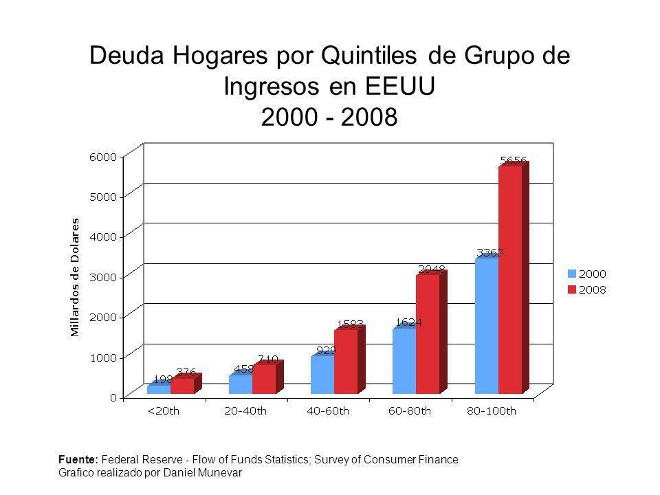 Deuda Hogares por Quintiles de Grupo de Ingresos en EEUU 2000 - 2008 Fuente: Federal Reserve - Flow of Funds Statistics; Survey of Consumer Finance Gr