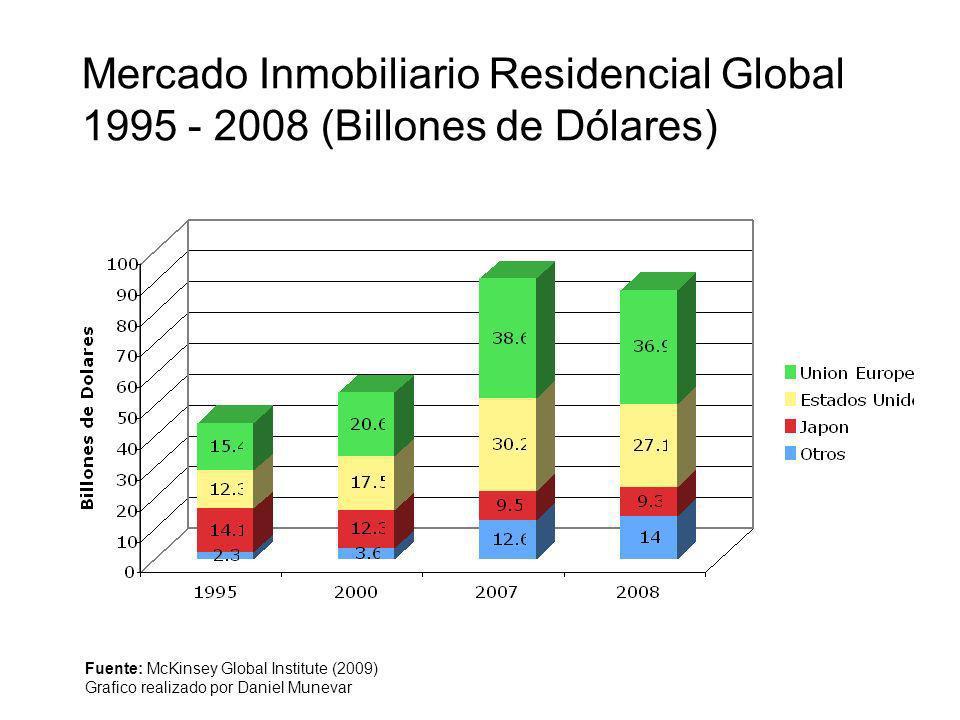 Mercado Inmobiliario Residencial Global 1995 - 2008 (Billones de Dólares) Fuente: McKinsey Global Institute (2009) Grafico realizado por Daniel Muneva