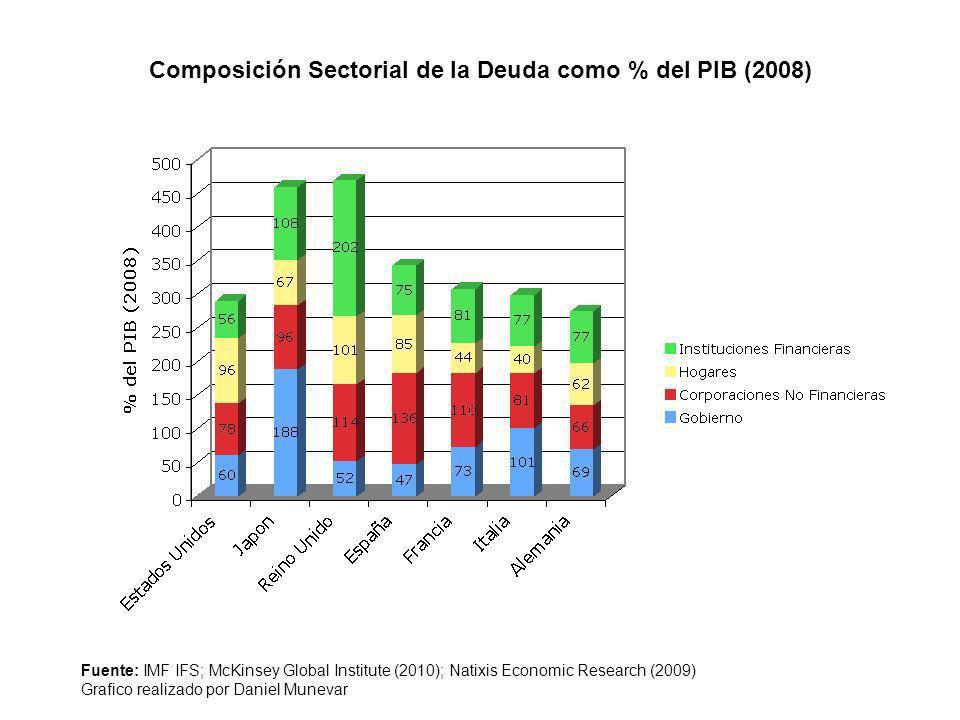 Fuente: IMF IFS; McKinsey Global Institute (2010); Natixis Economic Research (2009) Grafico realizado por Daniel Munevar Composición Sectorial de la D