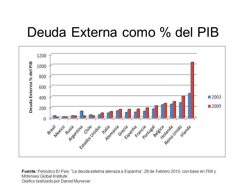 Deuda Externa como % del PIB Fuente: Periodico El Pais, La deuda externa atenaza a Espanha, 28 de Febrero 2010, con base en FMI y Mckinsey Global Inst